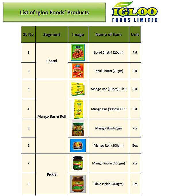 Igloo Foods List 1